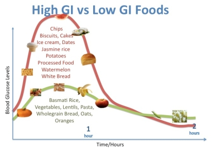 High-GI-vs-Low-GI-examples